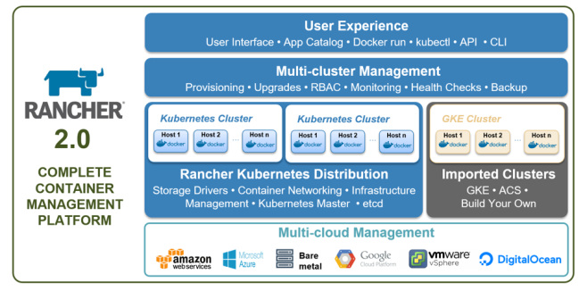 Howto – Set up a highly available instance of Rancher